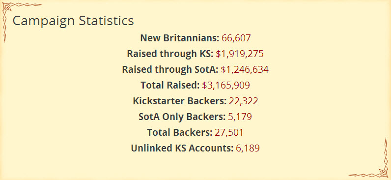 SotA_Campaign_Stats_Page