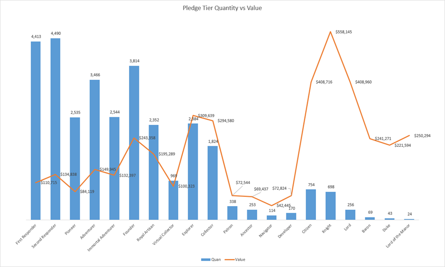 SotA Pledge Tier Quantity vs Value