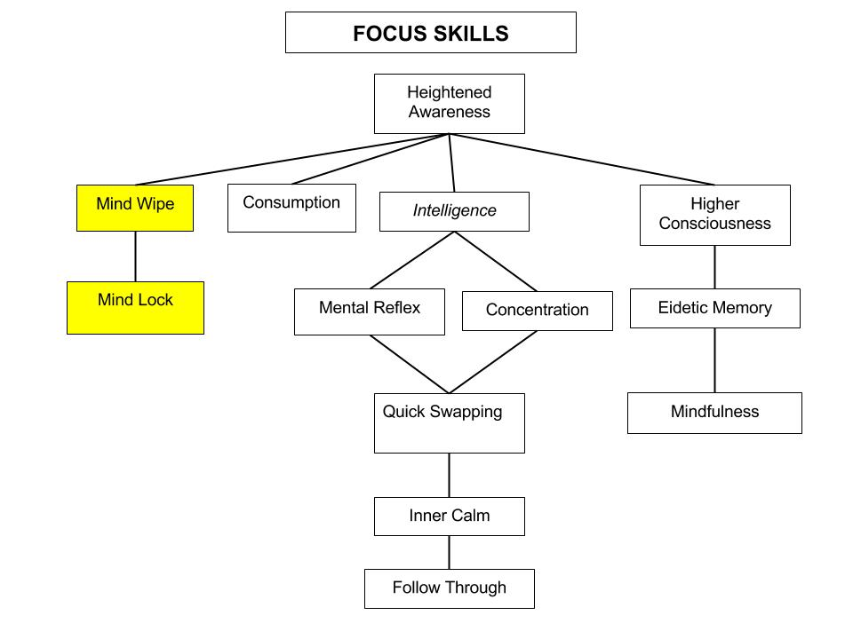 Focus Skills Tree (4)
