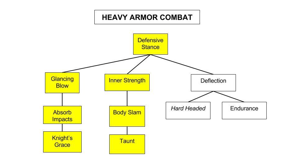 SotA_Heavy-Armor-Combat-Tree-4b