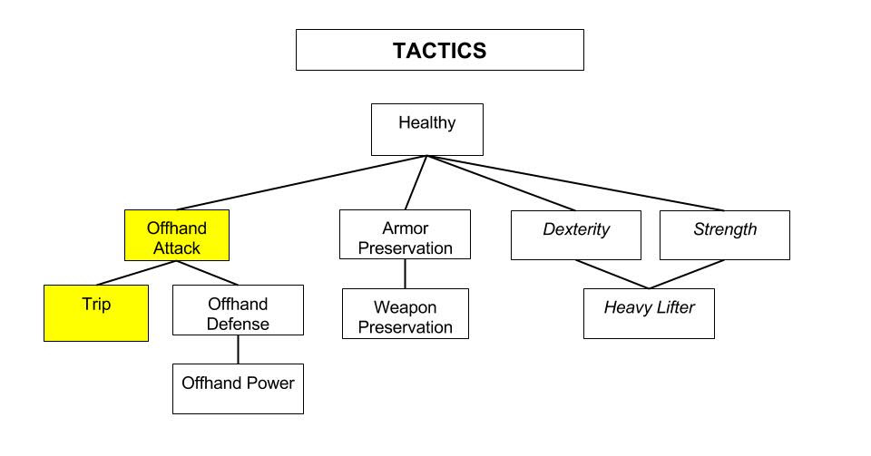 SotA_Tactics-Combat-Tree-3b